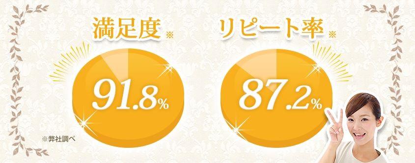 ハニープラセンタ美容液の満足度とリピート率