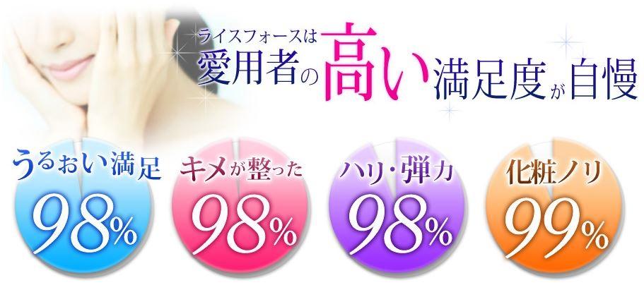 米肌 ライスフォース 値段 満足度