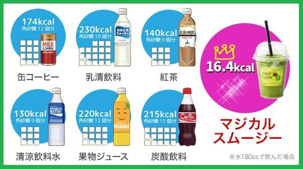 缶コーヒー174キロカロリー、カルピスウォーター230キロカロリー、紅茶の時間140キロカロリー、ポカリスエット130キロカロリー、果物ジュース220キロカロリー、コカコーラ215キロカロリー