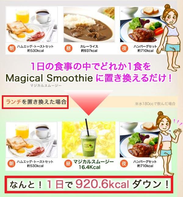 例えば、お昼のランチのカレーライスをマジカルスムージーに置き換えると、920キロカロリー以上もカロリーダウンできます。