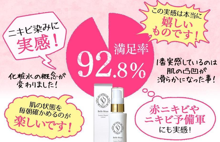 ベルリアンの化粧水の満足度は、なんと92.8%と驚くべき高さですよね。